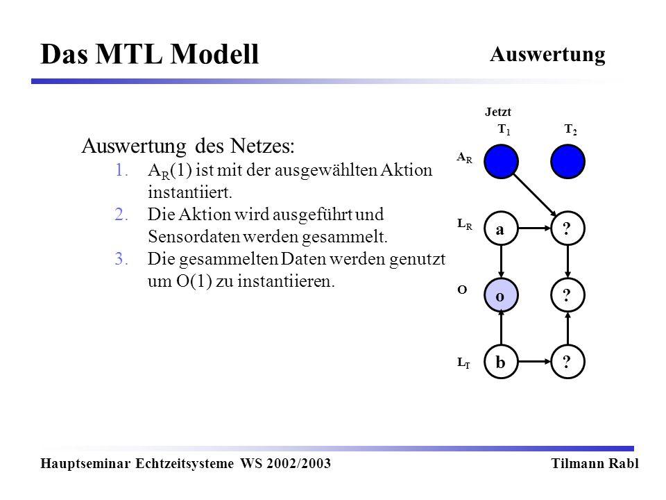 Das MTL Modell Hauptseminar Echtzeitsysteme WS 2002/2003Tilmann Rabl Auswertung T1T1 T2T2 Jetzt LRLR LTLT O ARAR ?a o.