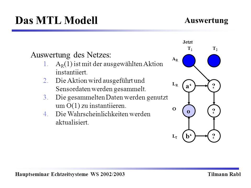 Das MTL Modell Hauptseminar Echtzeitsysteme WS 2002/2003Tilmann Rabl Auswertung T1T1 T2T2 Jetzt LRLR LTLT O ARAR ?a o? ?b Auswertung des Netzes: 1.A R