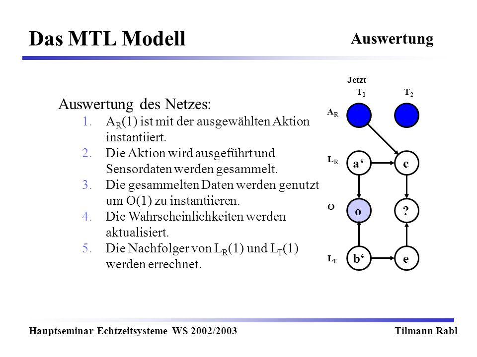 Das MTL Modell Hauptseminar Echtzeitsysteme WS 2002/2003Tilmann Rabl Auswertung T1T1 T2T2 Jetzt LRLR LTLT O ARAR ca o? eb Auswertung des Netzes: 1.A R