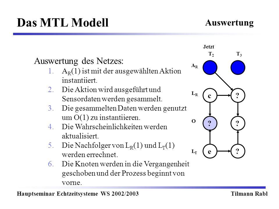 Das MTL Modell Hauptseminar Echtzeitsysteme WS 2002/2003Tilmann Rabl Auswertung T2T2 T3T3 Jetzt LRLR LTLT O ARAR ?c ?? ?e Auswertung des Netzes: 1.A R