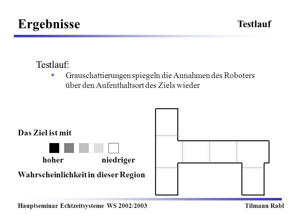Ergebnisse Hauptseminar Echtzeitsysteme WS 2002/2003Tilmann Rabl Testlauf Testlauf: Grauschattierungen spiegeln die Annahmen des Roboters über den Aufenthaltsort des Ziels wieder Das Ziel ist mit Wahrscheinlichkeit in dieser Region hoherniedriger