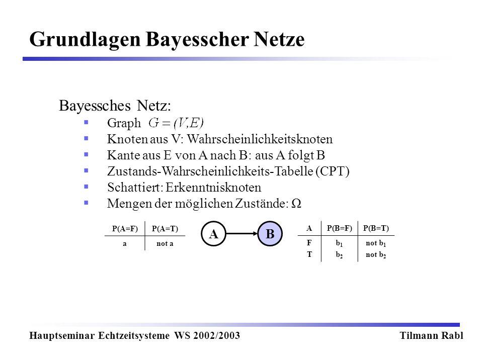Grundlagen Bayesscher Netze Hauptseminar Echtzeitsysteme WS 2002/2003Tilmann Rabl Bayessches Netz: Graph Knoten aus V: Wahrscheinlichkeitsknoten Kante aus E von A nach B: aus A folgt B Zustands-Wahrscheinlichkeits-Tabelle (CPT) Schattiert: Erkenntnisknoten Mengen der möglichen Zustände: Ω AB P(A=F)P(A=T) anot a AP(B=F)P(B=T) FTFT b1b2b1b2 not b 1 not b 2