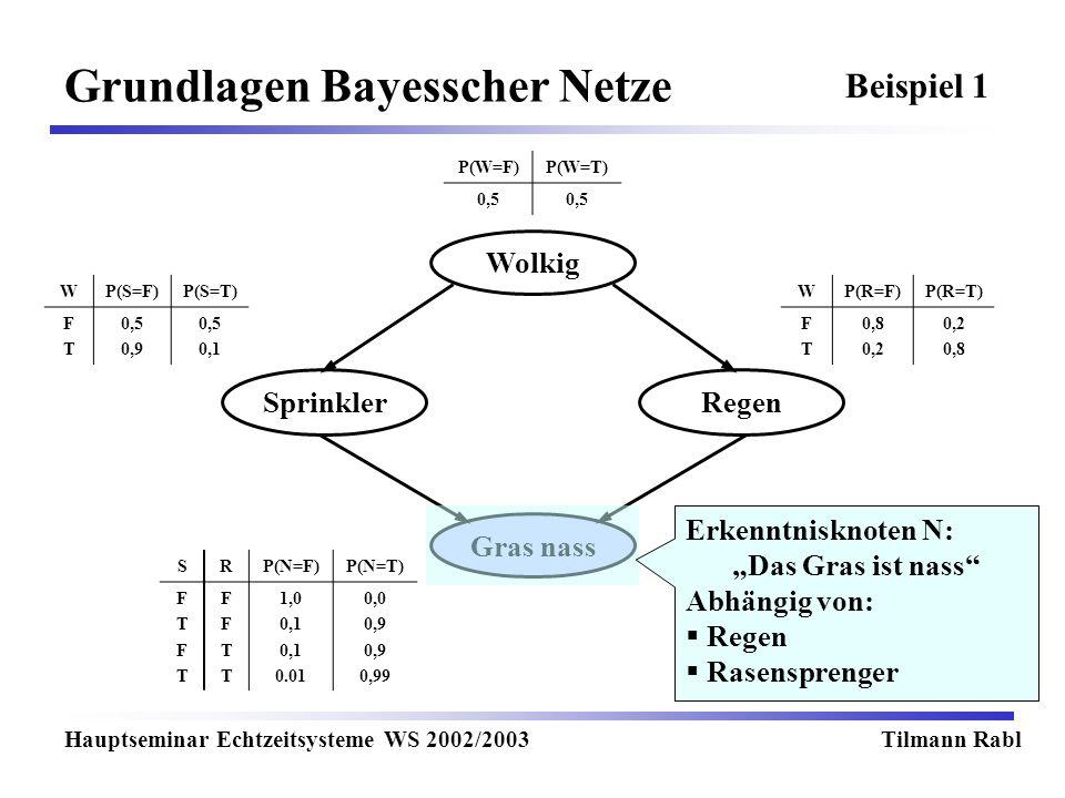 Wolkig Gras nass RegenSprinkler Grundlagen Bayesscher Netze Hauptseminar Echtzeitsysteme WS 2002/2003Tilmann Rabl P(W=F)P(W=T) 0,5 WP(S=F)P(S=T) FTFT 0,5 0,9 0,5 0,1 WP(R=F)P(R=T) FTFT 0,8 0,2 0,8 SRP(N=F)P(N=T) FTFTFTFT FFTTFFTT 1,0 0,1 0.01 0,0 0,9 0,99 Beispiel 1 Erkenntnisknoten N: Das Gras ist nass Abhängig von: Regen Rasensprenger