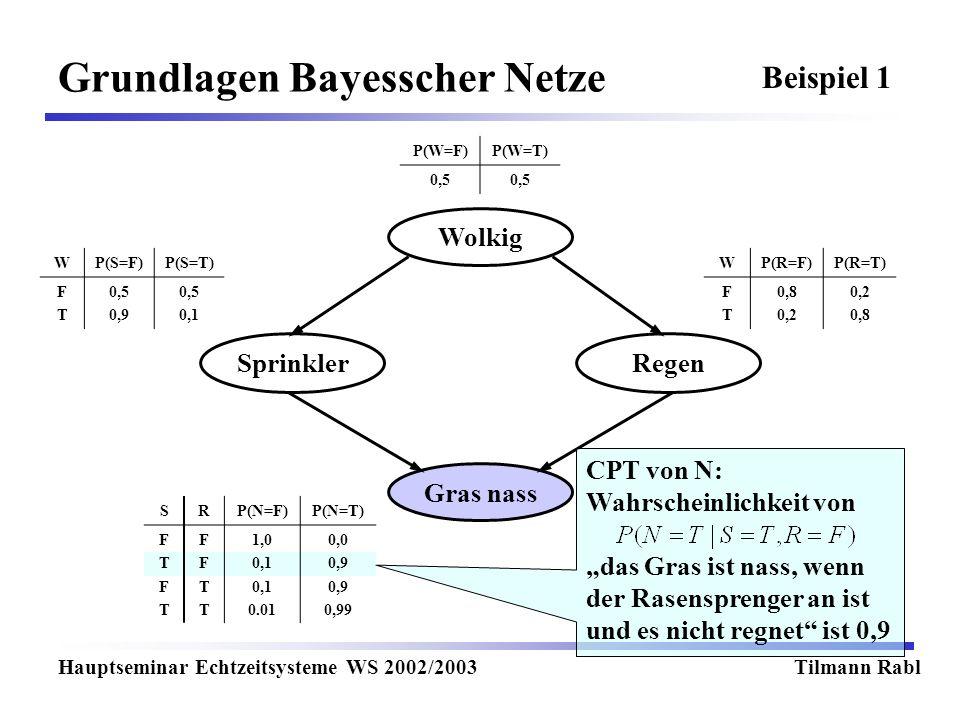 Wolkig Gras nass RegenSprinkler Grundlagen Bayesscher Netze Hauptseminar Echtzeitsysteme WS 2002/2003Tilmann Rabl P(W=F)P(W=T) 0,5 WP(S=F)P(S=T) FTFT 0,5 0,9 0,5 0,1 WP(R=F)P(R=T) FTFT 0,8 0,2 0,8 SRP(N=F)P(N=T) FTFTFTFT FFTTFFTT 1,0 0,1 0.01 0,0 0,9 0,99 Beispiel 1 CPT von N: Wahrscheinlichkeit von das Gras ist nass, wenn der Rasensprenger an ist und es nicht regnet ist 0,9