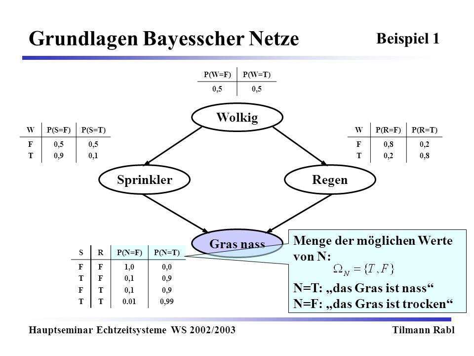 Wolkig Gras nass RegenSprinkler Grundlagen Bayesscher Netze Hauptseminar Echtzeitsysteme WS 2002/2003Tilmann Rabl P(W=F)P(W=T) 0,5 WP(S=F)P(S=T) FTFT 0,5 0,9 0,5 0,1 WP(R=F)P(R=T) FTFT 0,8 0,2 0,8 SRP(N=F)P(N=T) FTFTFTFT FFTTFFTT 1,0 0,1 0.01 0,0 0,9 0,99 Beispiel 1 Menge der möglichen Werte von N: N=T: das Gras ist nass N=F: das Gras ist trocken
