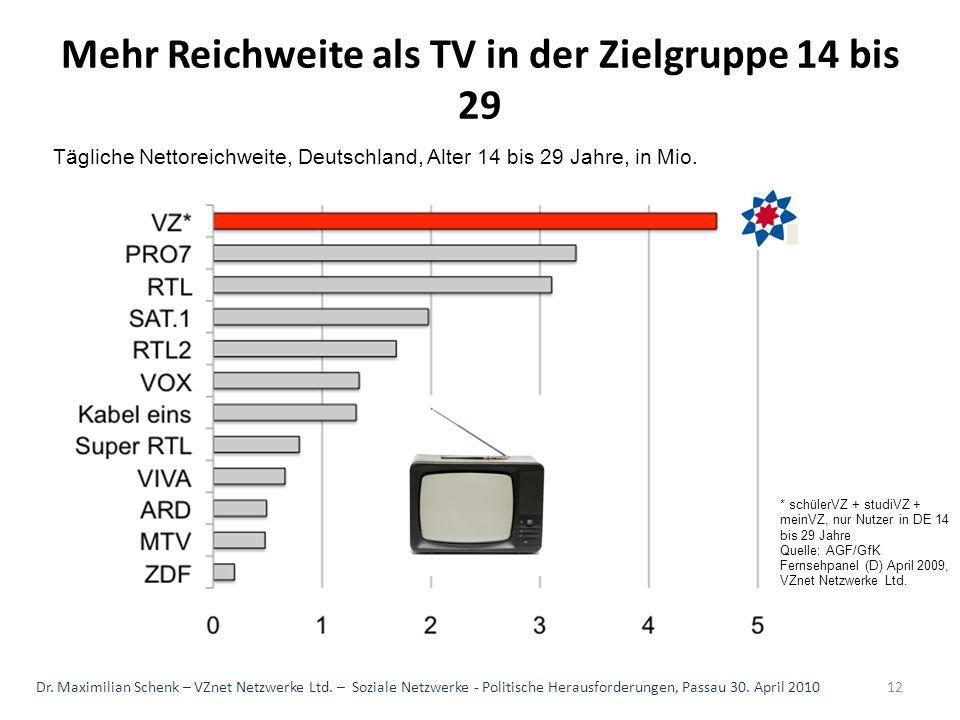 * schülerVZ + studiVZ + meinVZ, nur Nutzer in DE 14 bis 29 Jahre Quelle: AGF/GfK Fernsehpanel (D) April 2009, VZnet Netzwerke Ltd. Mehr Reichweite als