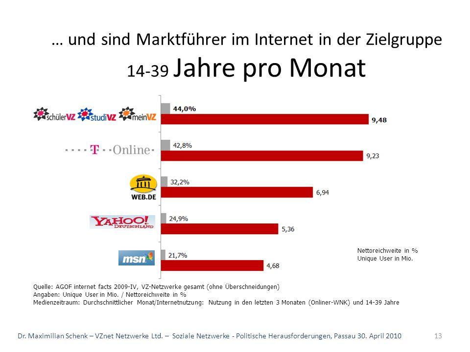 Quelle: AGOF internet facts 2009-IV, VZ-Netzwerke gesamt (ohne Überschneidungen) Angaben: Unique User in Mio. / Nettoreichweite in % Medienzeitraum: D