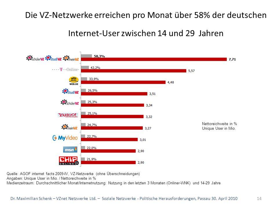 Quelle: AGOF internet facts 2009-IV, VZ-Netzwerke (ohne Überschneidungen) Angaben: Unique User in Mio. / Nettoreichweite in % Medienzeitraum: Durchsch
