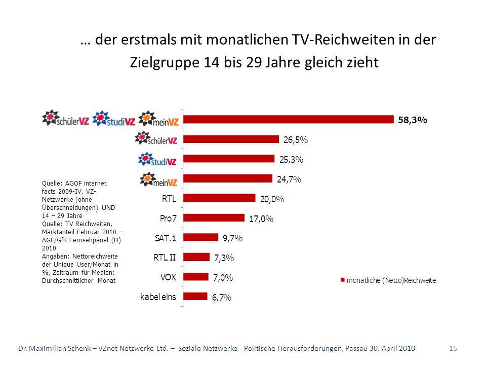 … der erstmals mit monatlichen TV-Reichweiten in der Zielgruppe 14 bis 29 Jahre gleich zieht Quelle: AGOF internet facts 2009-IV, VZ- Netzwerke (ohne