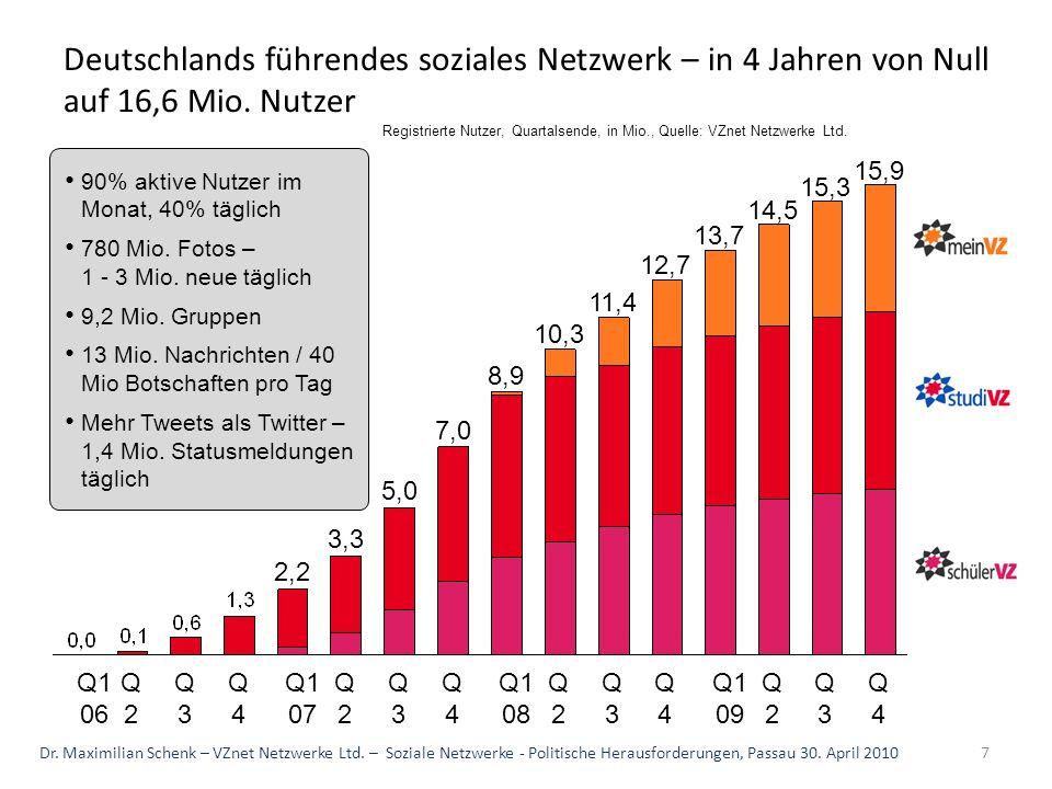 Deutschlands führendes soziales Netzwerk – in 4 Jahren von Null auf 16,6 Mio. Nutzer Q1 08 8,9 Q4 7,0 Q3 5,0 Q2 3,3 Q1 07 2,2 Q4Q3Q2 Q1 06Q4 15,9 Q3 1