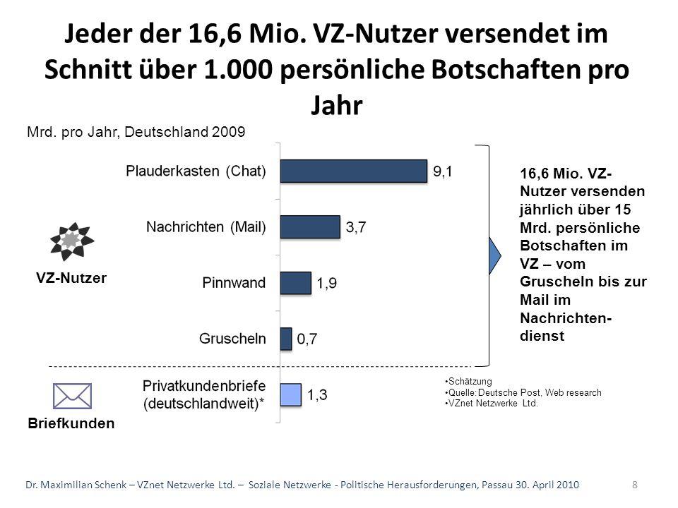 Jeder der 16,6 Mio. VZ-Nutzer versendet im Schnitt über 1.000 persönliche Botschaften pro Jahr Schätzung Quelle:Deutsche Post, Web research VZnet Netz