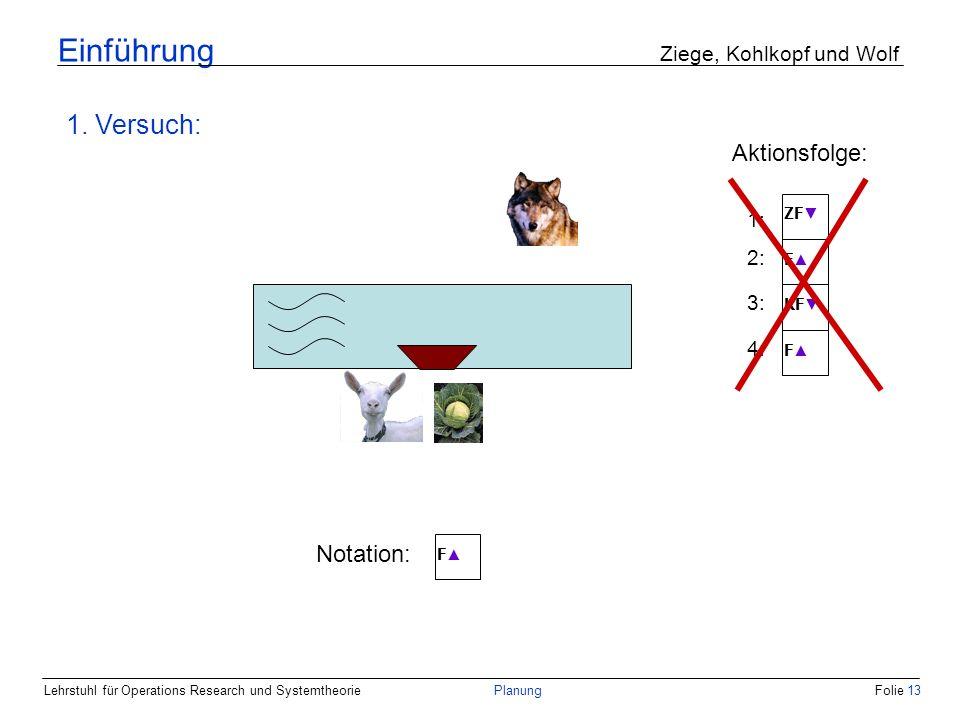 Lehrstuhl für Operations Research und SystemtheoriePlanungFolie 13 Einführung Ziege, Kohlkopf und Wolf 1. Versuch: Notation: F 1: 2: F ZF 3: KF 4: F A