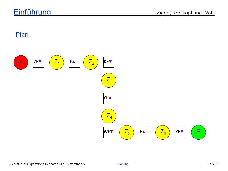 Lehrstuhl für Operations Research und SystemtheoriePlanungFolie 21 Einführung Ziege, Kohlkopf und Wolf AZ1Z1 Z5Z5 Z4Z4 Z3Z3 Z2Z2 Z6Z6 E ZF F KF ZF WF