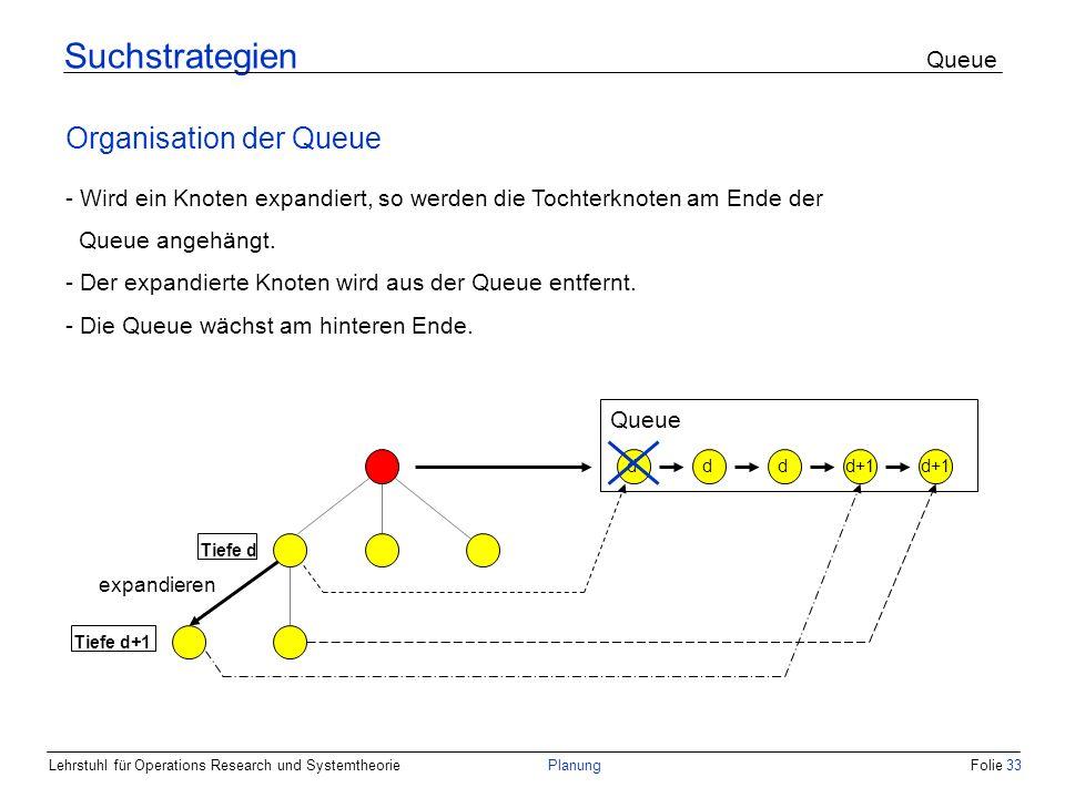 Lehrstuhl für Operations Research und SystemtheoriePlanungFolie 33 Suchstrategien Queue Organisation der Queue - Wird ein Knoten expandiert, so werden die Tochterknoten am Ende der Queue angehängt.