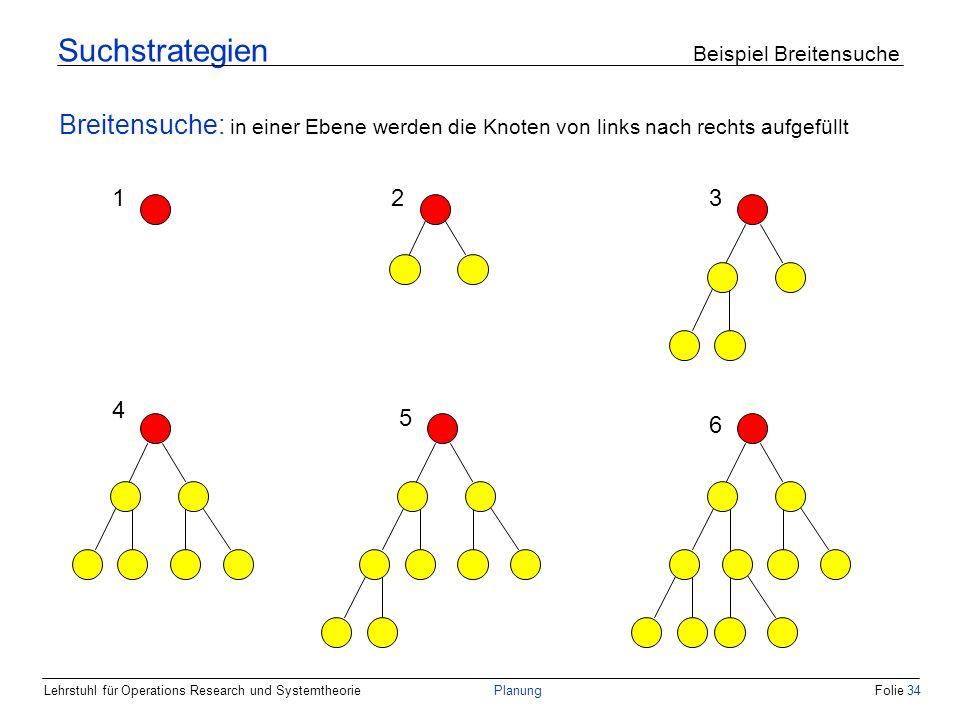 Lehrstuhl für Operations Research und SystemtheoriePlanungFolie 34 Suchstrategien Beispiel Breitensuche Breitensuche: in einer Ebene werden die Knoten