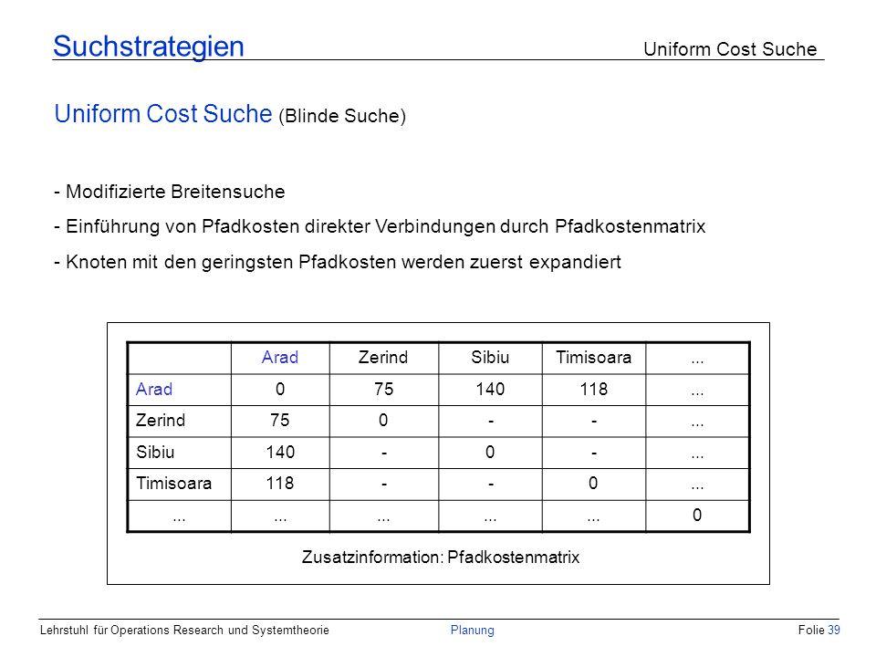 Lehrstuhl für Operations Research und SystemtheoriePlanungFolie 39 Suchstrategien Uniform Cost Suche Uniform Cost Suche (Blinde Suche) - Modifizierte