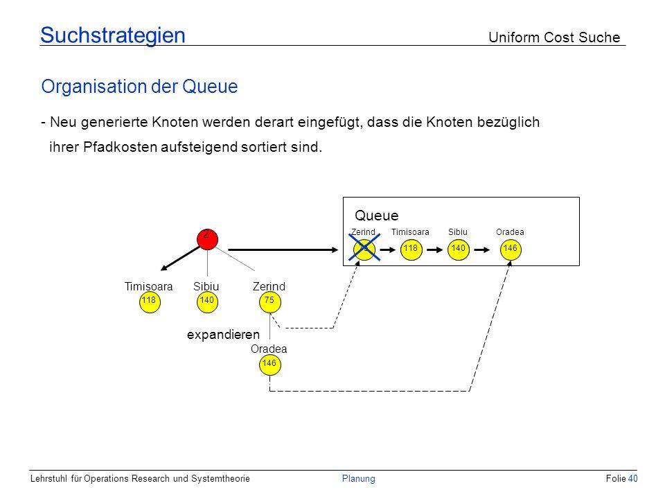 Lehrstuhl für Operations Research und SystemtheoriePlanungFolie 40 Suchstrategien Uniform Cost Suche Organisation der Queue - Neu generierte Knoten we