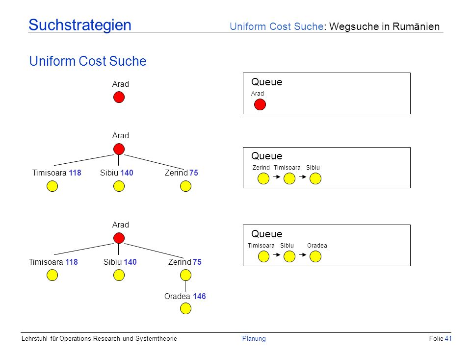 Lehrstuhl für Operations Research und SystemtheoriePlanungFolie 41 Suchstrategien Uniform Cost Suche: Wegsuche in Rumänien Uniform Cost Suche Arad Queue Arad Queue SibiuZerindTimisoara Arad Zerind 75Sibiu 140Timisoara 118 Queue SibiuTimisoara Arad Zerind 75Sibiu 140Timisoara 118 Oradea 146 Oradea