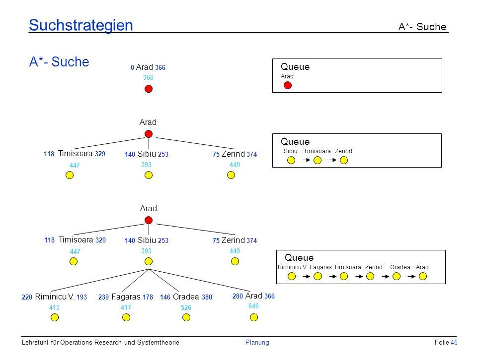 Lehrstuhl für Operations Research und SystemtheoriePlanungFolie 46 Suchstrategien A*- Suche A*- Suche 0 Arad 366 366 Queue Arad Queue SibiuZerindTimis