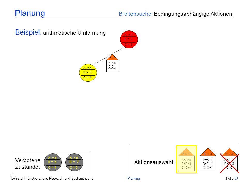 Lehrstuhl für Operations Research und SystemtheoriePlanungFolie 53 Planung Breitensuche: Bedingungsabhängige Aktionen Beispiel: arithmetische Umformun