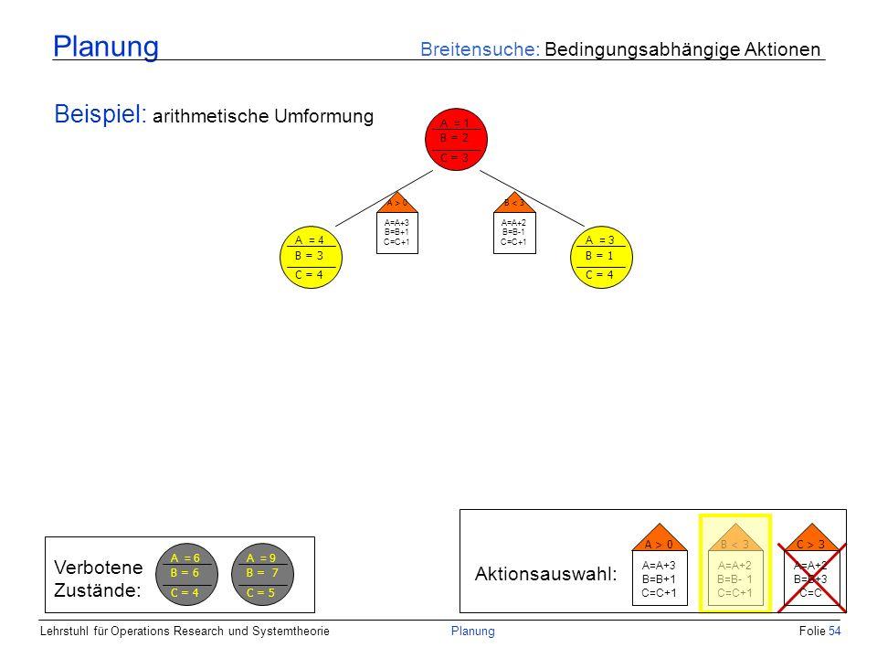 Lehrstuhl für Operations Research und SystemtheoriePlanungFolie 54 Planung Breitensuche: Bedingungsabhängige Aktionen Beispiel: arithmetische Umformun