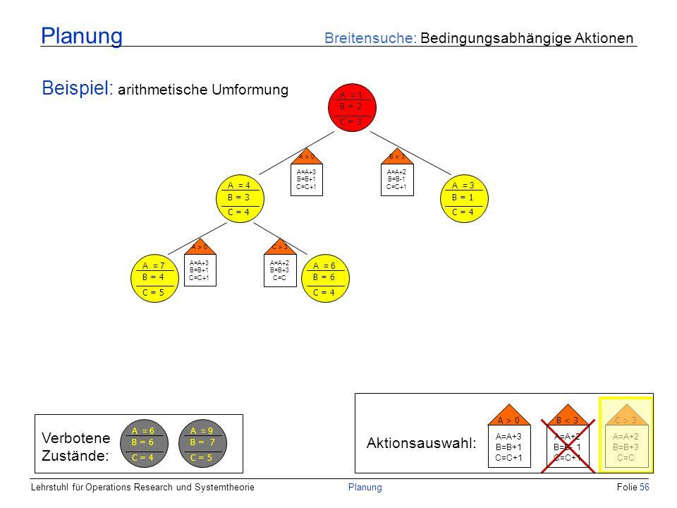 Lehrstuhl für Operations Research und SystemtheoriePlanungFolie 56 Planung Breitensuche: Bedingungsabhängige Aktionen Beispiel: arithmetische Umformun