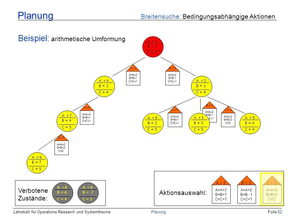 Lehrstuhl für Operations Research und SystemtheoriePlanungFolie 62 Planung Breitensuche: Bedingungsabhängige Aktionen Beispiel: arithmetische Umformun