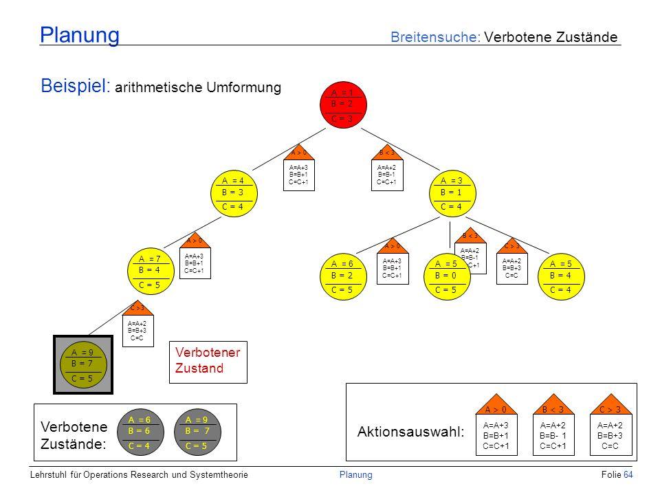 Lehrstuhl für Operations Research und SystemtheoriePlanungFolie 64 Planung Breitensuche: Verbotene Zustände Beispiel: arithmetische Umformung A = 1 B