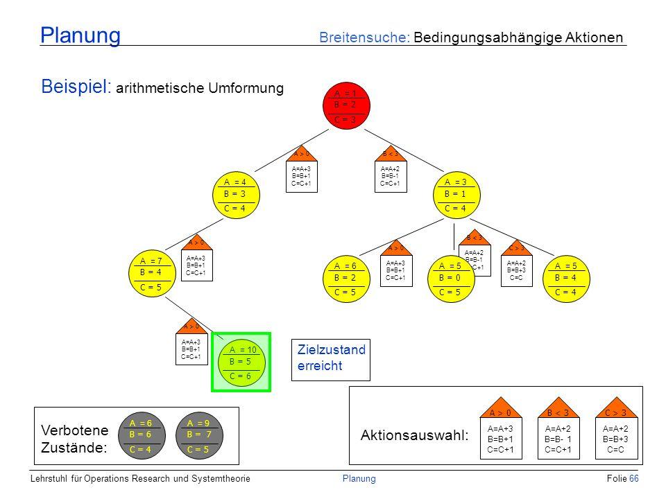 Lehrstuhl für Operations Research und SystemtheoriePlanungFolie 66 Planung Breitensuche: Bedingungsabhängige Aktionen Beispiel: arithmetische Umformun