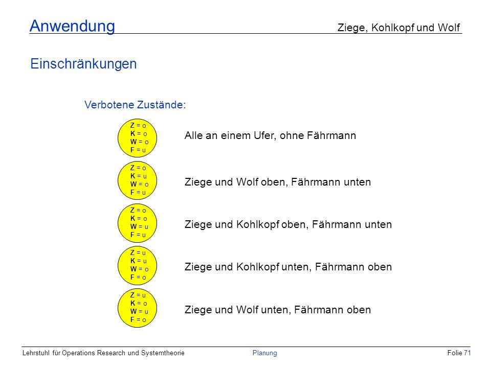 Lehrstuhl für Operations Research und SystemtheoriePlanungFolie 71 Anwendung Ziege, Kohlkopf und Wolf Einschränkungen Verbotene Zustände: Z = o K = o
