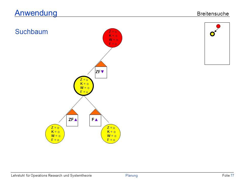 Lehrstuhl für Operations Research und SystemtheoriePlanungFolie 77 Anwendung Breitensuche Suchbaum Z = o K = o W = o F = o Z = u K = o W = o F = u ZF