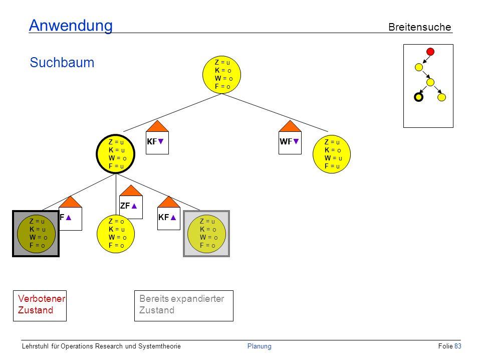 Lehrstuhl für Operations Research und SystemtheoriePlanungFolie 83 Anwendung Breitensuche Suchbaum Z = u K = o W = o F = o Z = u K = u W = o F = u Z =