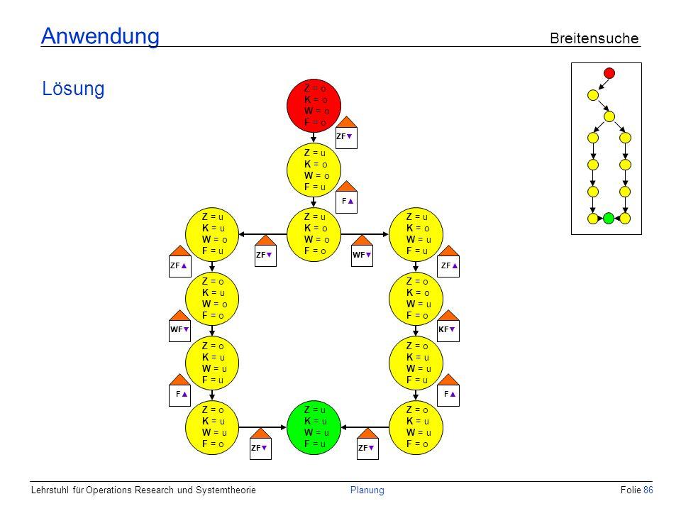 Lehrstuhl für Operations Research und SystemtheoriePlanungFolie 86 Anwendung Breitensuche Lösung Z = o K = o W = o F = o Z = u K = o W = o F = u ZF F