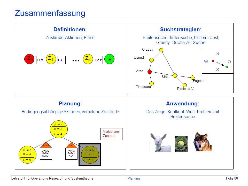 Lehrstuhl für Operations Research und SystemtheoriePlanungFolie 88 Zusammenfassung Z0Z0 Z1Z1 Z6Z6 E FZ F … Definitionen: Zustände, Aktionen, Pläne Zer