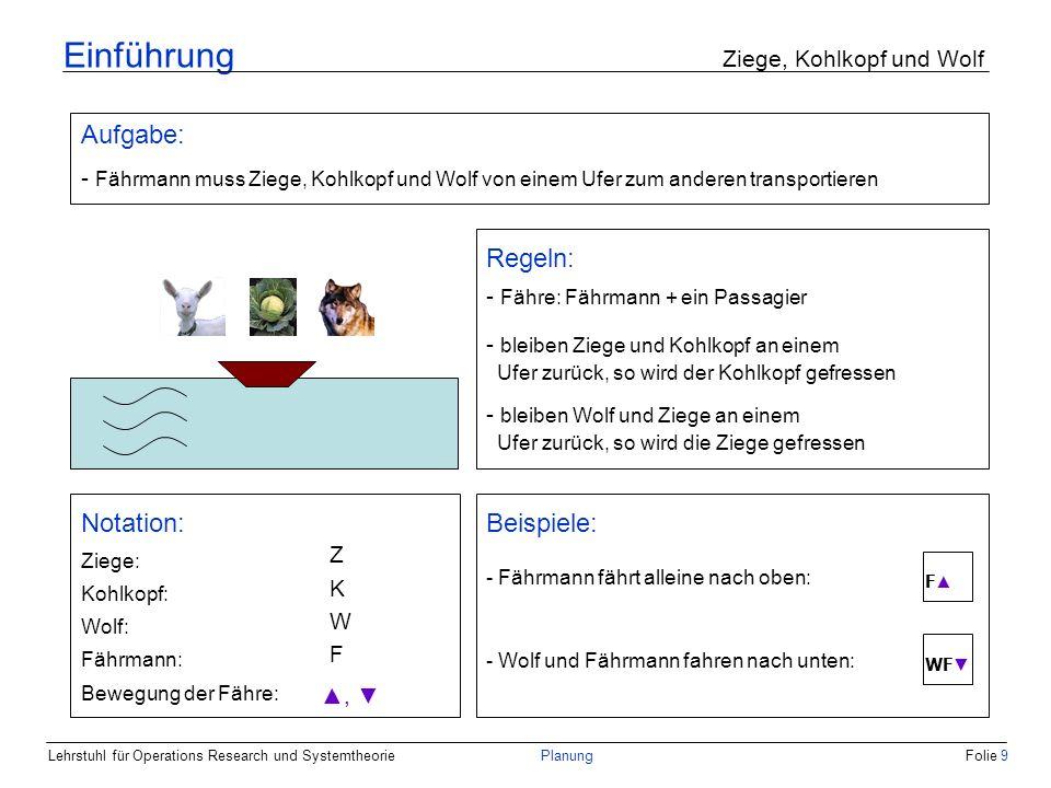 Lehrstuhl für Operations Research und SystemtheoriePlanungFolie 80 Anwendung Breitensuche Suchbaum Z = u K = o W = o F = o Z = u K = u W = o F = u Z = u K = o W = u F = u KF F WF Z = u K = o W = o F = u Z = o K = o W = o F = o Z = u K = o W = o F = u ZF F
