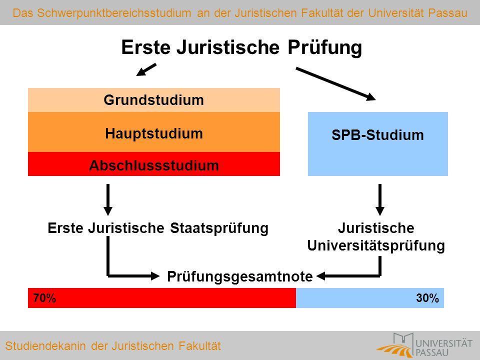 Das Schwerpunktbereichsstudium an der Juristischen Fakultät der Universität Passau Studiendekanin der Juristischen Fakultät Beginn des SPB-Studiums § 42 I StudPrüfO (wann darf man?) § 43 S.