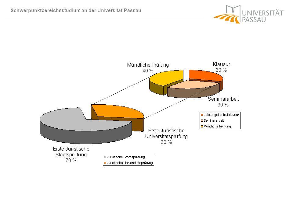 Schwerpunktbereichsstudium an der Universität Passau Seminararbeit 30 % Mündliche Prüfung 40 % Erste Juristische Universitätsprüfung 30 % Erste Jurist