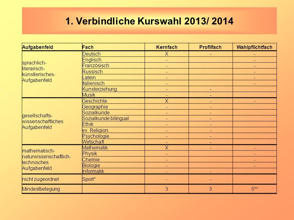 1. Verbindliche Kurswahl 2013/ 2014 AufgabenfeldFachKernfachProfilfachWahlpflichtfach sprachlich- literarisch- künstlerisches- Aufgabenfeld DeutschX--
