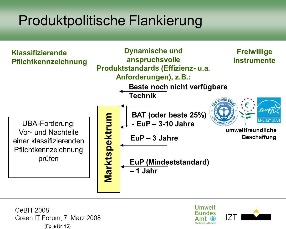 CeBIT 2008 Green IT Forum, 7. März 2008 (Folie Nr. 15) Produktpolitische Flankierung Marktspektrum BAT (oder beste 25%) - EuP – 3-10 Jahre EuP – 3 Jah