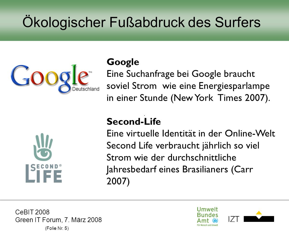 CeBIT 2008 Green IT Forum, 7. März 2008 (Folie Nr. 5) Ökologischer Fußabdruck des Surfers Google Eine Suchanfrage bei Google braucht soviel Strom wie
