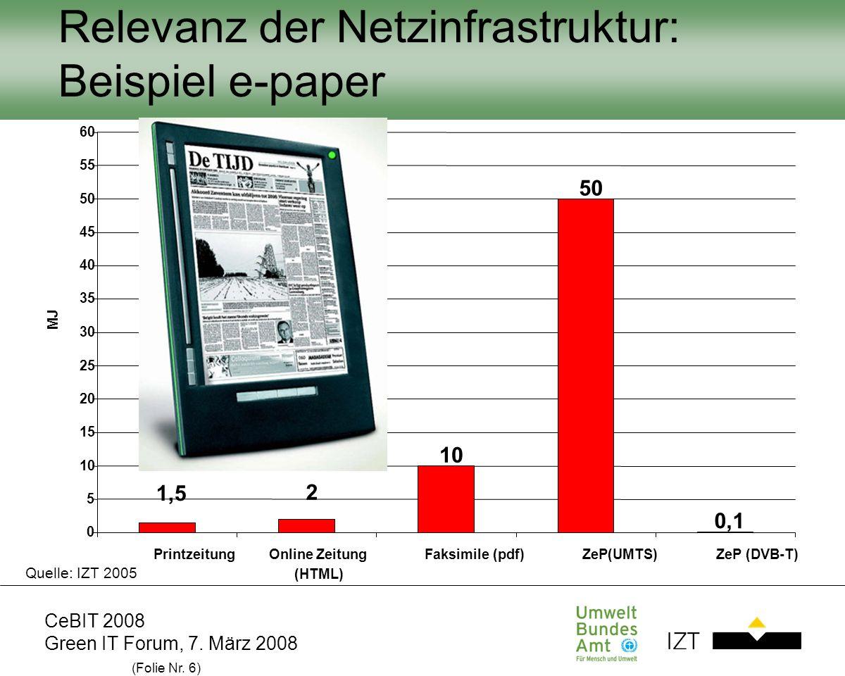 CeBIT 2008 Green IT Forum, 7. März 2008 (Folie Nr. 6) 10 50 0,1 1,5 2 0 5 10 15 20 25 30 35 40 45 50 55 60 PrintzeitungOnline Zeitung (HTML) Faksimile