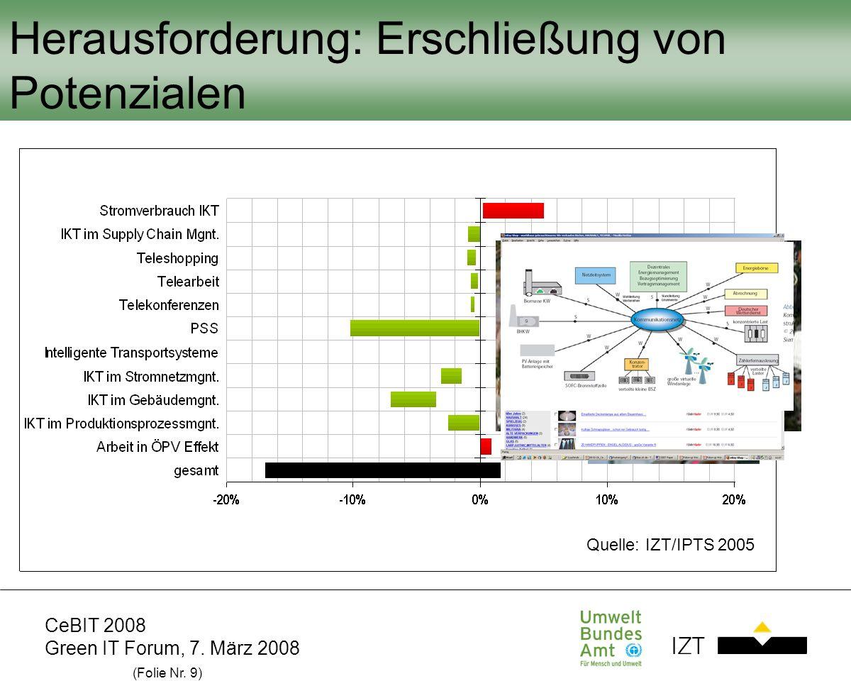 CeBIT 2008 Green IT Forum, 7. März 2008 (Folie Nr. 9) Herausforderung: Erschließung von Potenzialen Quelle: IZT/IPTS 2005