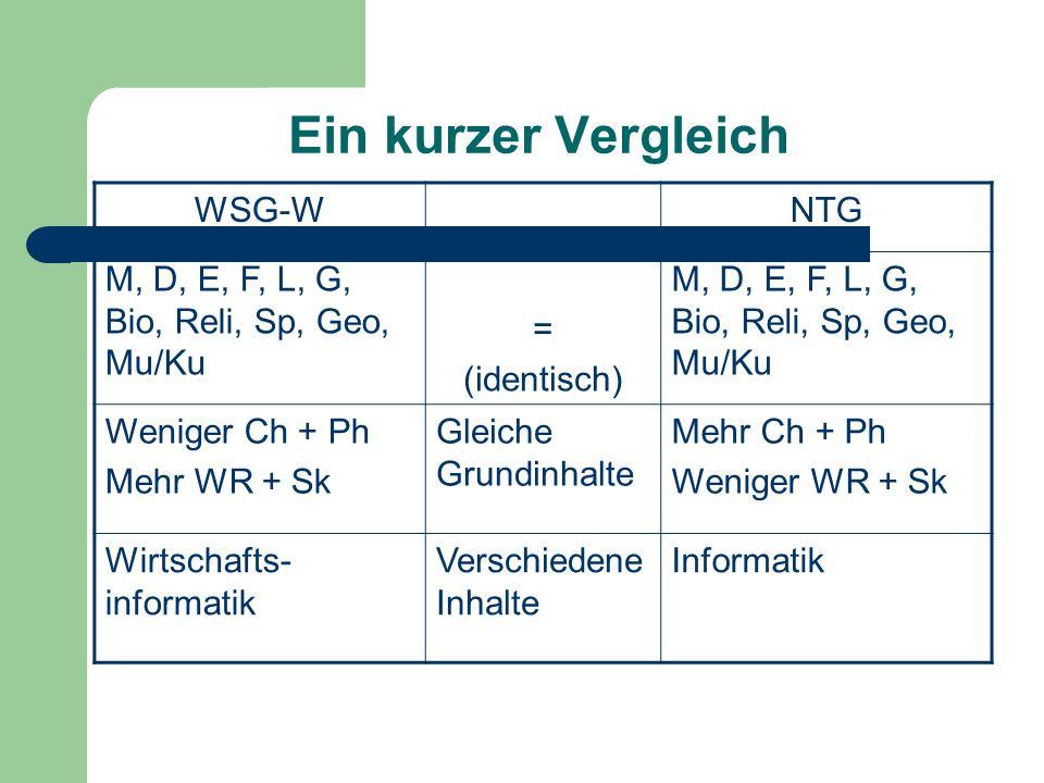 Ein kurzer Vergleich WSG-WNTG M, D, E, F, L, G, Bio, Reli, Sp, Geo, Mu/Ku = (identisch) M, D, E, F, L, G, Bio, Reli, Sp, Geo, Mu/Ku Weniger Ch + Ph Me