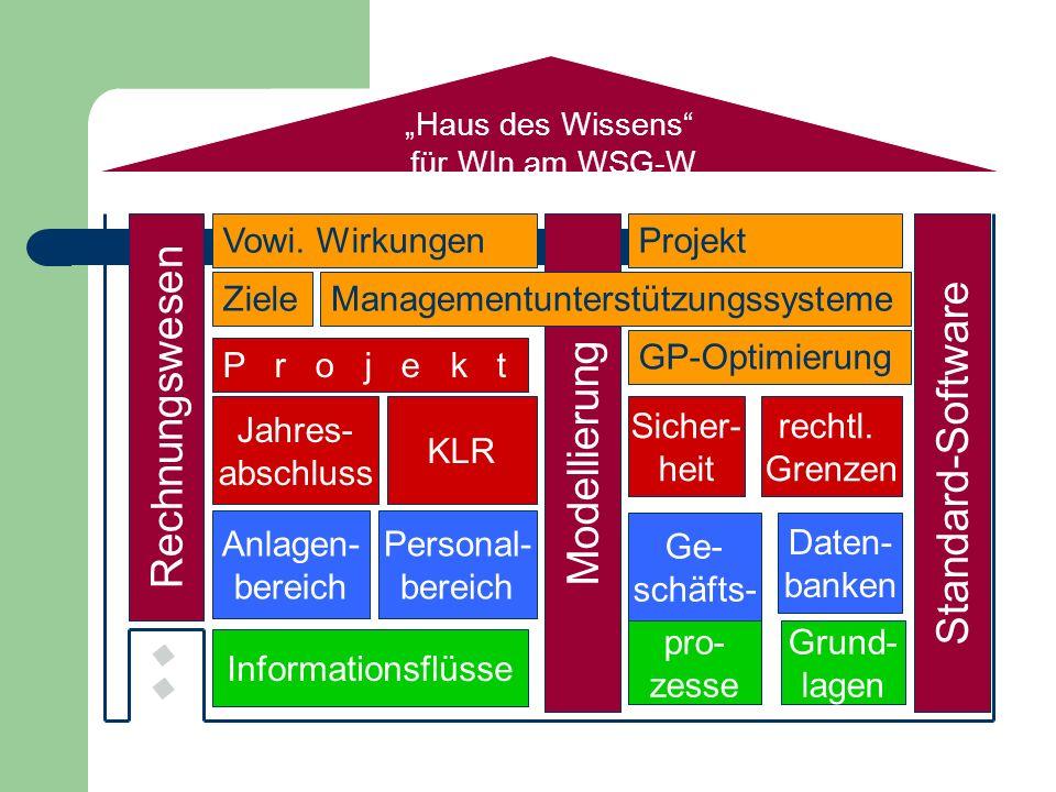 Haus des Wissens für WIn am WSG-W Grund- lagen Daten- banken Personal- bereich Rechnungswesen Standard-Software Informationsflüsse pro- zesse Ge- schä