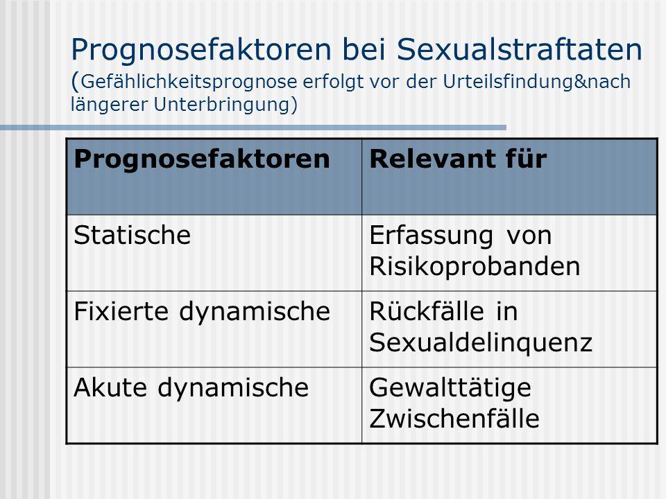 Prognosefaktoren bei Sexualstraftaten ( Gefählichkeitsprognose erfolgt vor der Urteilsfindung&nach längerer Unterbringung) PrognosefaktorenRelevant für StatischeErfassung von Risikoprobanden Fixierte dynamischeRückfälle in Sexualdelinquenz Akute dynamischeGewalttätige Zwischenfälle