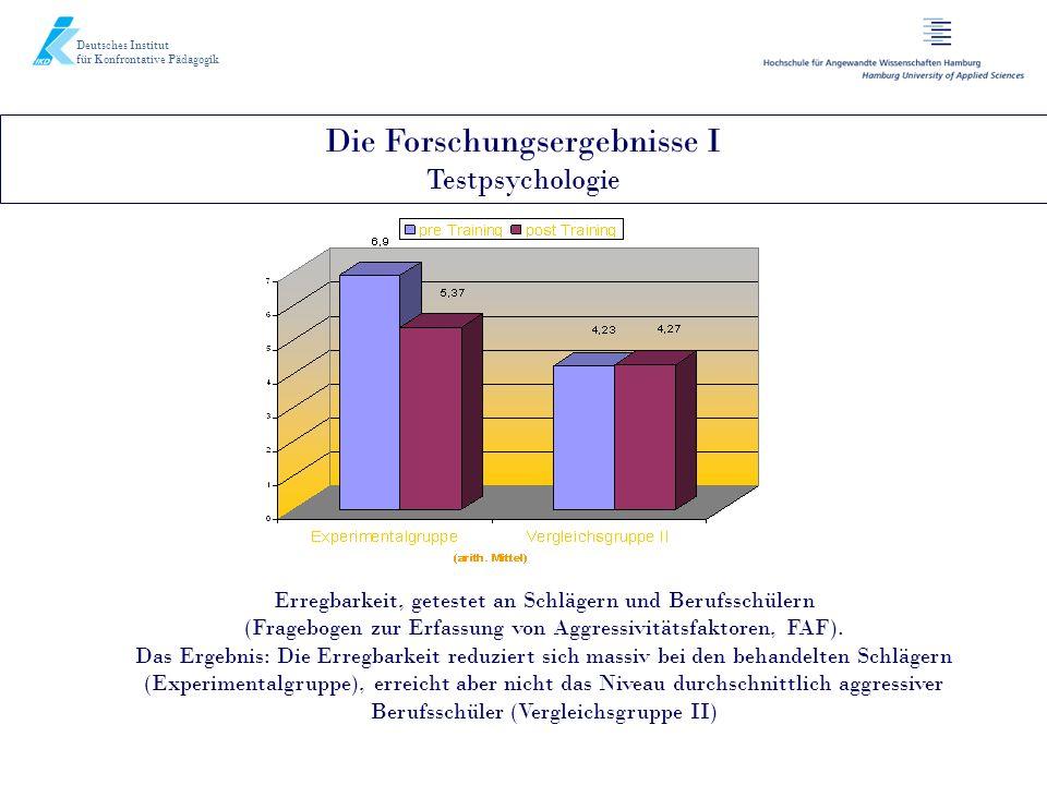 Die Forschungsergebnisse I Testpsychologie Deutsches Institut für Konfrontative Pädagogik Erregbarkeit, getestet an Schlägern und Berufsschülern (Frag