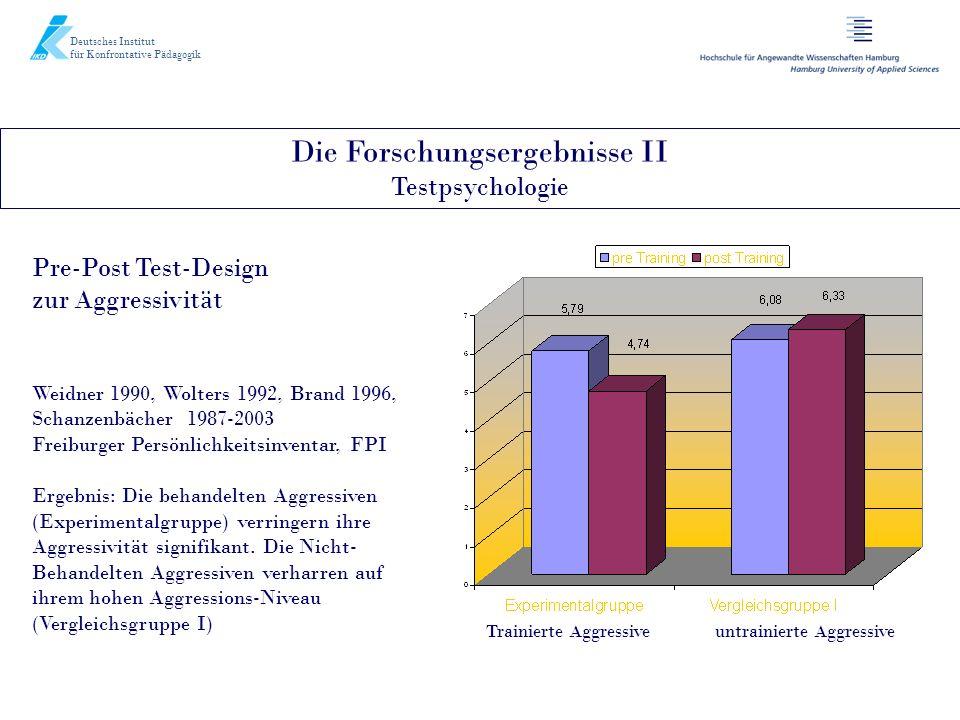 Die Forschungsergebnisse II Testpsychologie Deutsches Institut für Konfrontative Pädagogik Pre-Post Test-Design zur Aggressivität Weidner 1990, Wolter