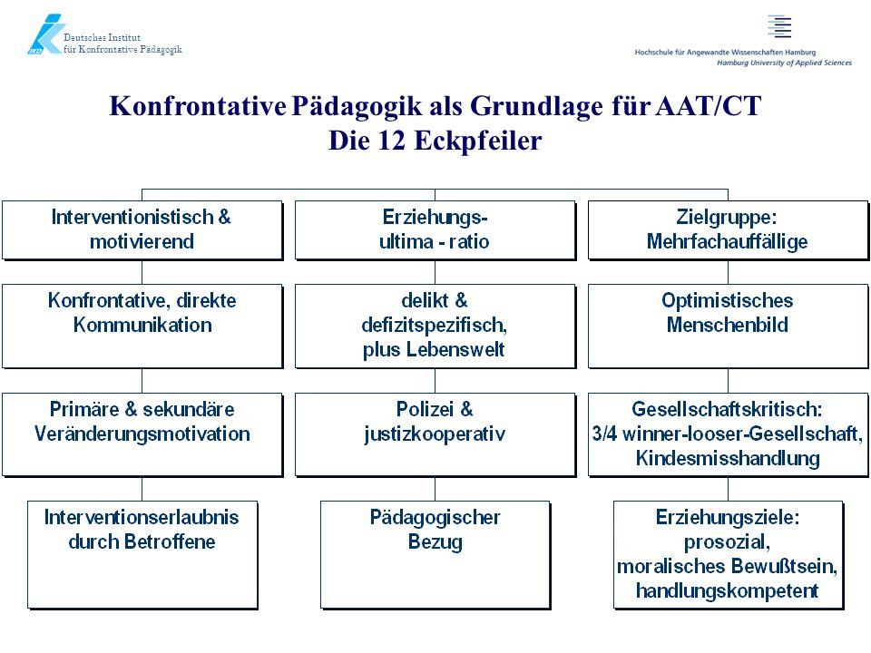 Konfrontative Pädagogik als Grundlage für AAT/CT Die 12 Eckpfeiler Deutsches Institut für Konfrontative Pädagogik