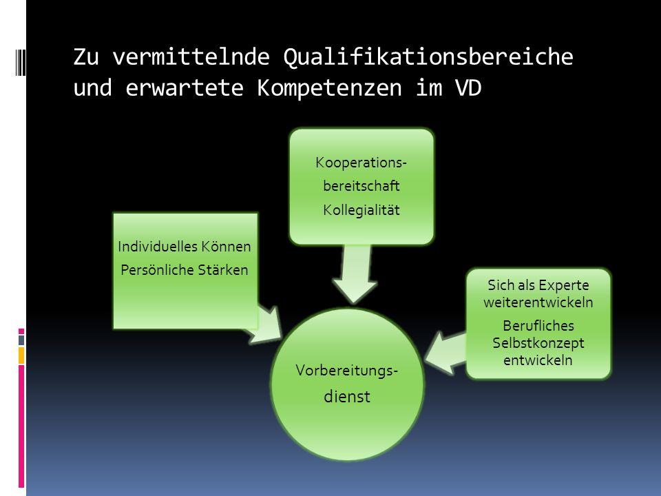Zu vermittelnde Qualifikationsbereiche und erwartete Kompetenzen im VD Vorbereitungs- dienst Individuelles Können Persönliche Stärken Kooperations- bereitschaft Kollegialität Sich als Experte weiterentwickeln Berufliches Selbstkonzept entwickeln