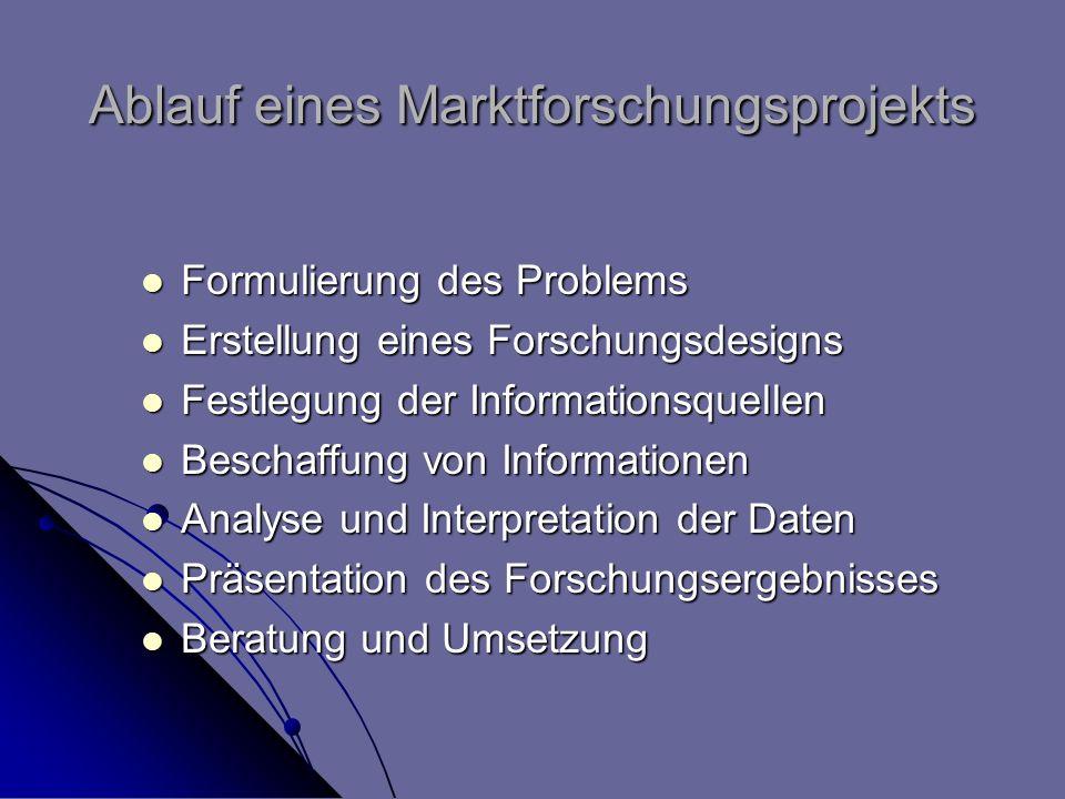 Ablauf eines Marktforschungsprojekts Formulierung des Problems Formulierung des Problems Erstellung eines Forschungsdesigns Erstellung eines Forschung